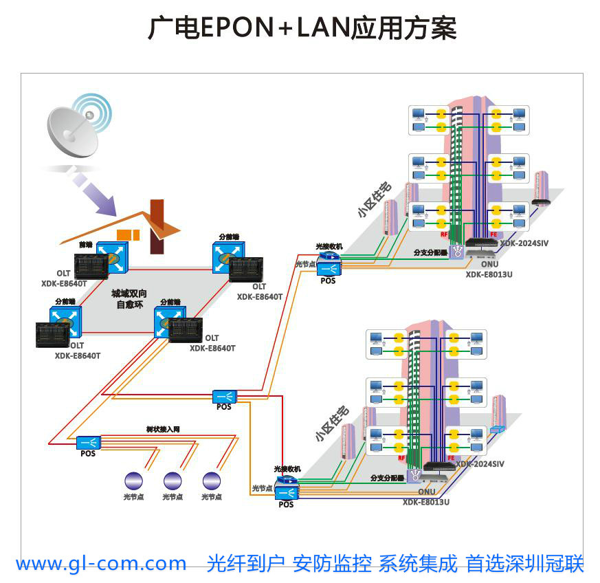 GL-E8010U-C型ONU产品全面遵循IEEE 802.3-2005和中国电信EPON设备技术要求V2.1,具有电信级可运营、可管理、易维护的特点,为桥接型家庭侧设备,通过EPON技术实现家庭/SOHO用户的超宽带接入。其具备1个PON上联接口通过光纤与局端设备连接。结构小巧,支持安置桌面,壁挂或者安置在楼道信息箱。 产品特性: l ?