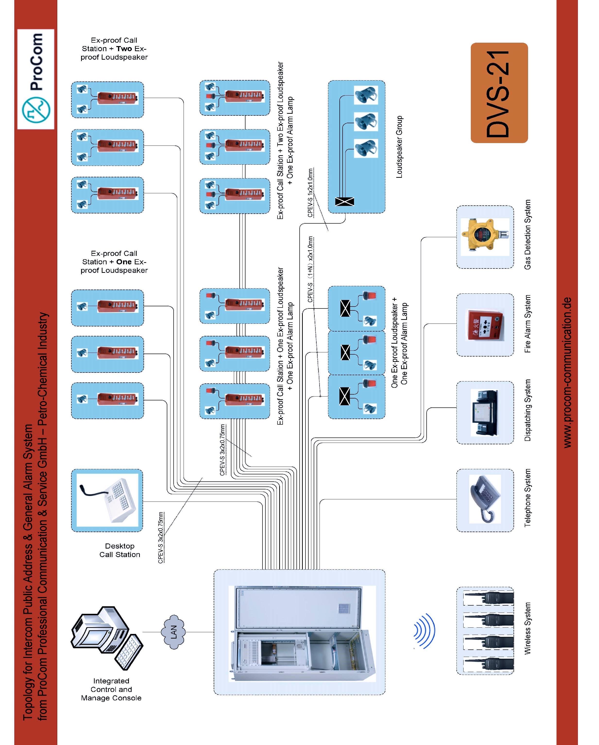 供应DVS-21全数字化扩音对讲系统图片